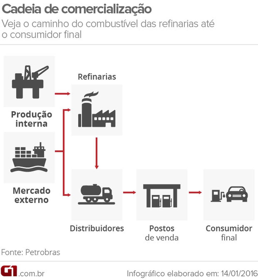 preco-medio-da-gasolina-para-o-consumidor-final-volta-a-cair-diz-anp
